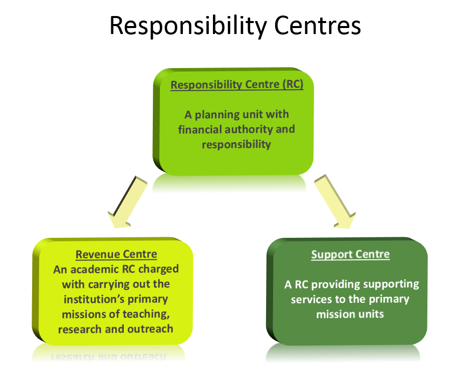Rcm Resources Institutional Planning And Assessment